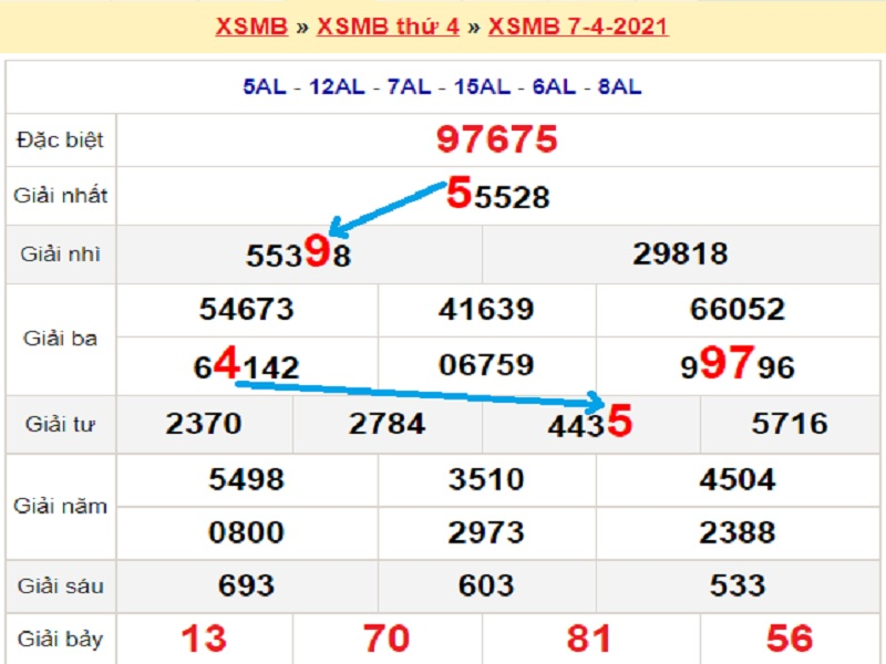 Soi cầu XSMB – Dự đoán bạch thủ lô miền Bắc – Giờ vàng chốt số ngày 08/04/2021