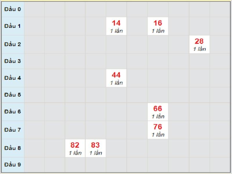 Soi cầu xsmn – Dự đoán bạch thủ lô miền Nam – Giờ vàng chốt số ngày 08/04/2021