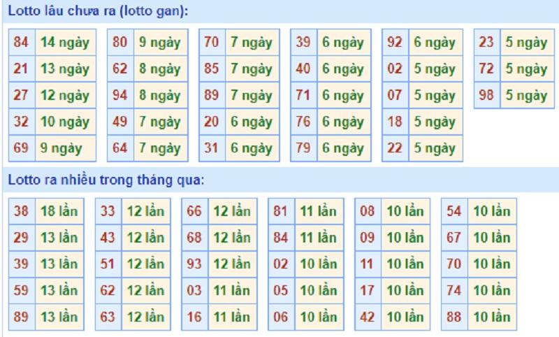 Soi cầu XSMB – Dự đoán bạch thủ lô miền Bắc – Giờ vàng chốt số ngày 07/04/2021